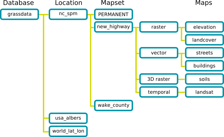 GRASS GIS Database Structure